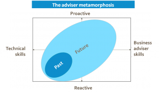 The adviser metamorphosis