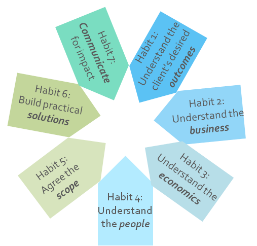 7 habits of commerciality